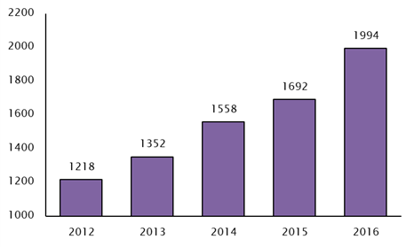 Number of New Craft Breweries Between 2012 and 2016